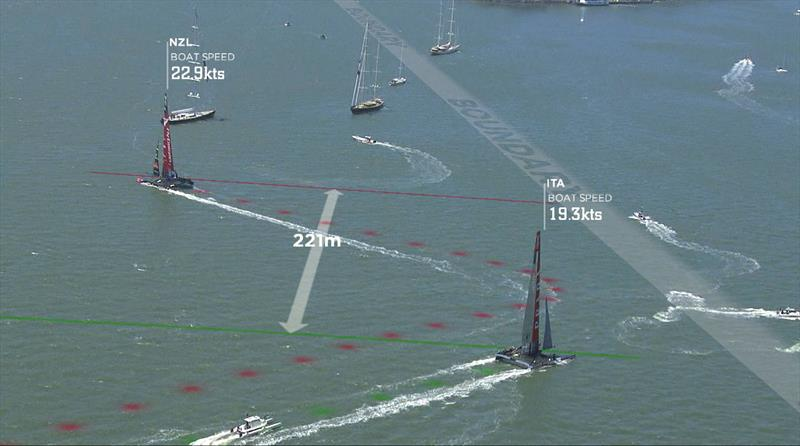 AC Live Line graphics overlayed on the Louis Vuitton Cup racing - photo © ACEA