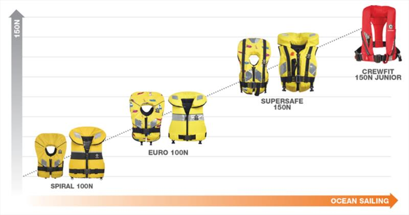 Crewsaver Kids Lifejackets - photo © Crewsaver