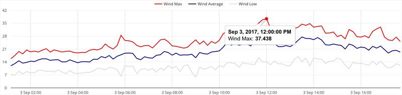 Some big winds during the Weymouth International Moth Grand Prix - photo © IMCA UK