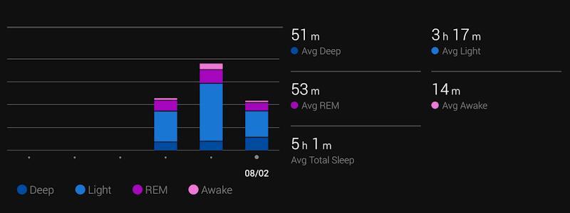 Sleep Analysis - photo © Garmin
