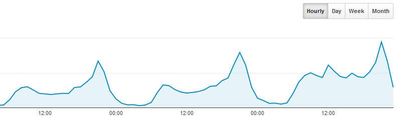 YachtsandYachting.com statistics showing the 9pm 'peaks' as people watch the America's Cup racing - photo © Google Analytics