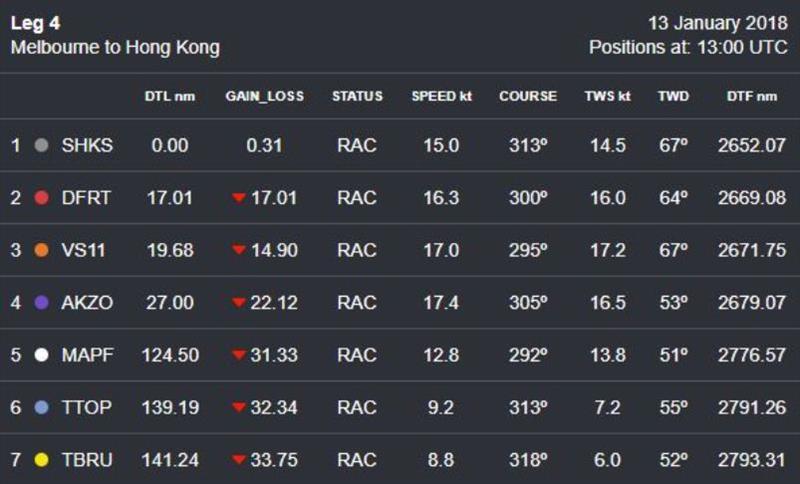 Volvo Ocean Race Leg 4 – Position Report – Saturday 13 January (Day 12) – 13:00 UTC - photo © Volvo Ocean Race