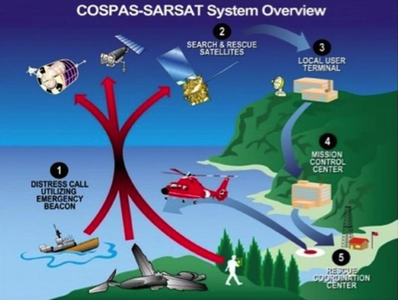 The prototype Spinlock lifejacket and antenna will utilise the Cospas-Sarsat satellite system - photo © Spinlock