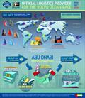 Volvo Ocean Race logistics infographic - photo © GAC Pindar (official VOR logistics suppliers)