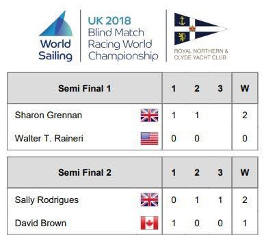 Blind Match Racing Worlds Semi Final Scores - photo © Blind Sailing