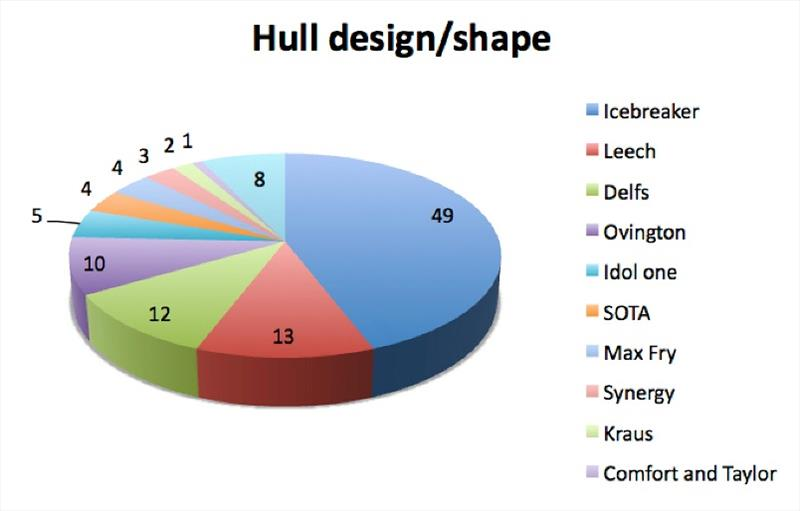 Hull design/shape - photo © Robert Deaves