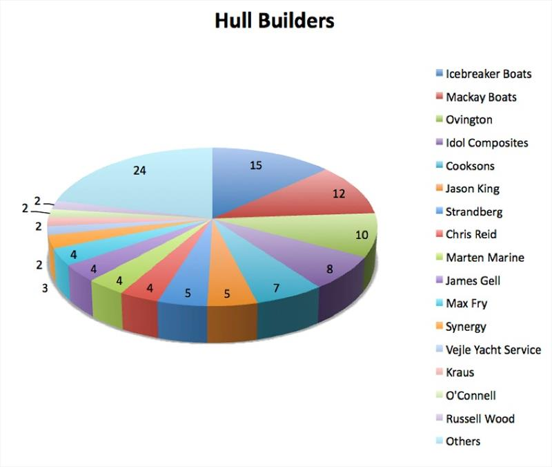 Hull builders - photo © Robert Deaves