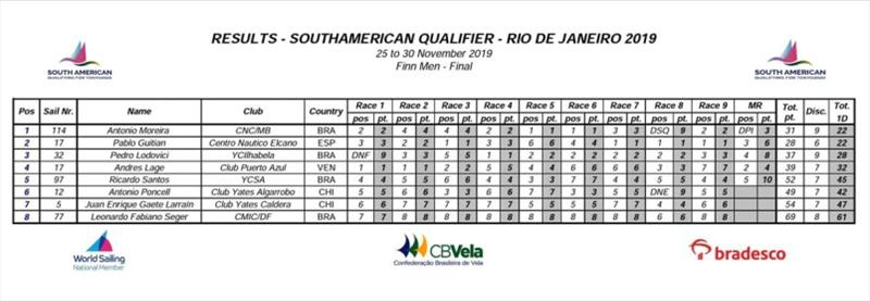 Results - South American Continental Qualifier - photo © Event Media