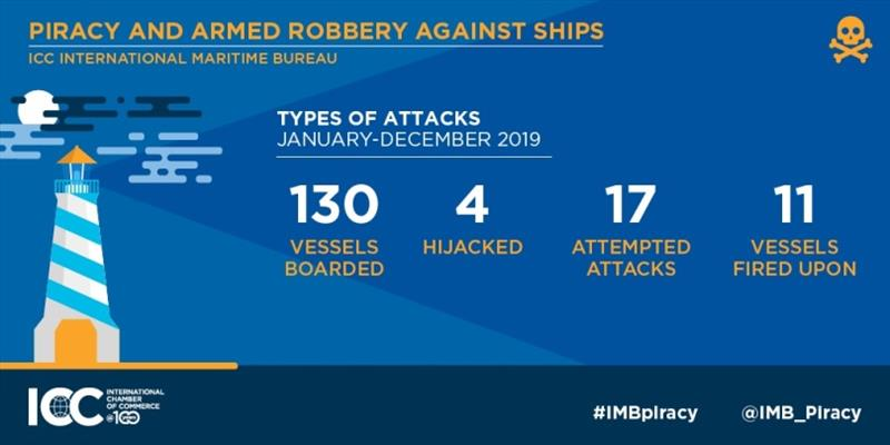 2019 Annual IMB Piracy Report photo copyright ICC International Maritime Bureau taken at
