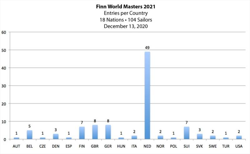 Entries per country - 2021 Finn World Masters - photo © Robert Deaves