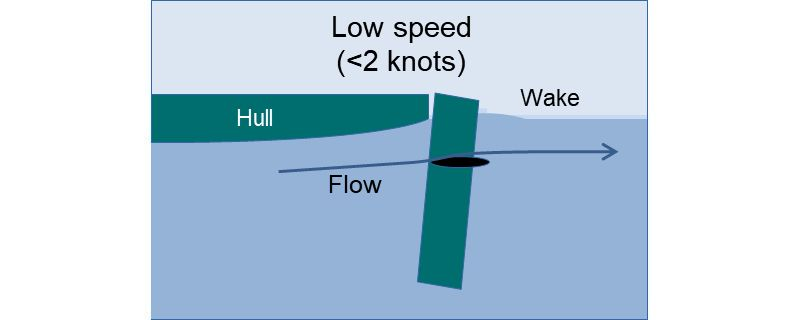 At very low speeds the flow will be near horizontal - winged rudder tilted forwards - photo © Graham Camm