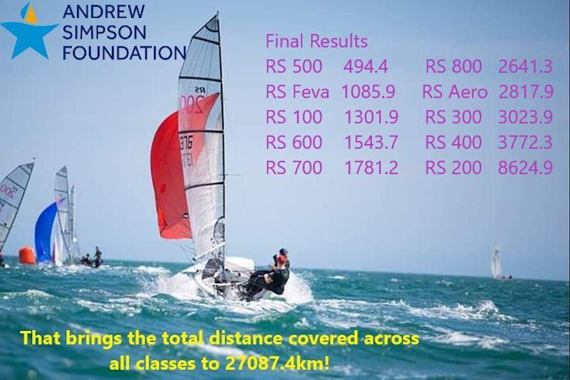 RS Classes Strava Distance Challenge concludes