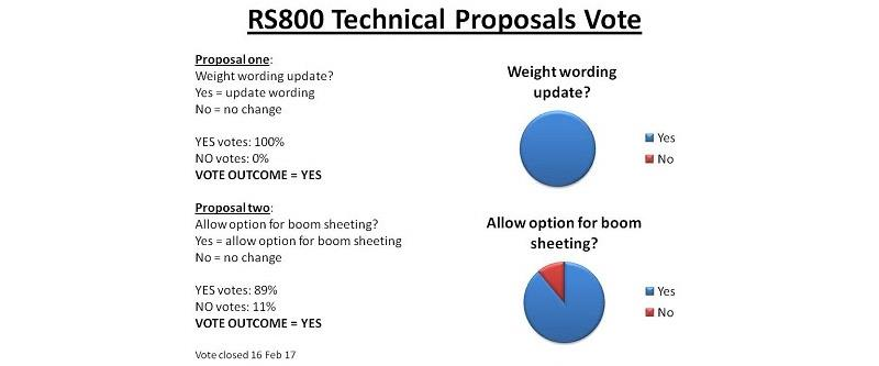 RS800 Technical Proposals Vote - photo © RS800 Class Association