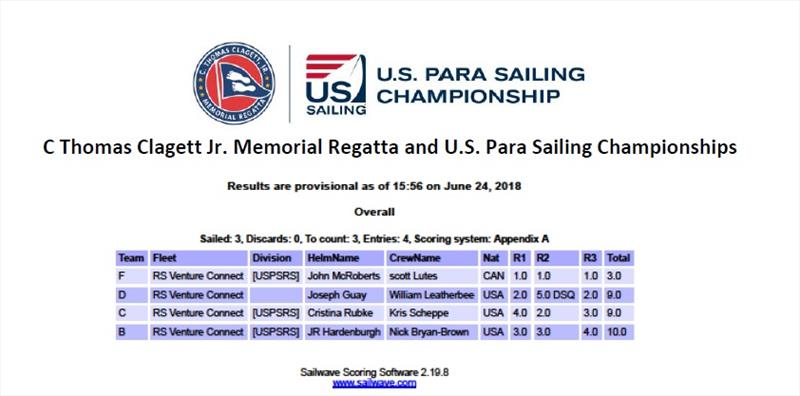 RS overall results - Clagett Regatta and the 2018 U.S. Para Sailing Championships 2018 - photo © Sam Crichton