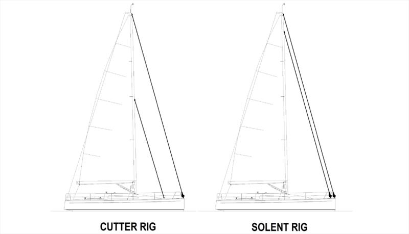 Diagram showing the Cutter Rig versus the Solent Rig - photo © Calanach Finlayson, Upffront.com